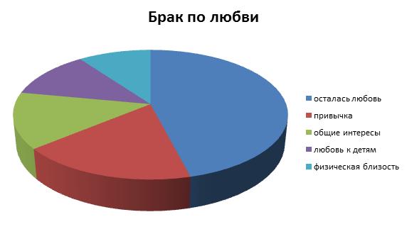 Статистика браков по любви
