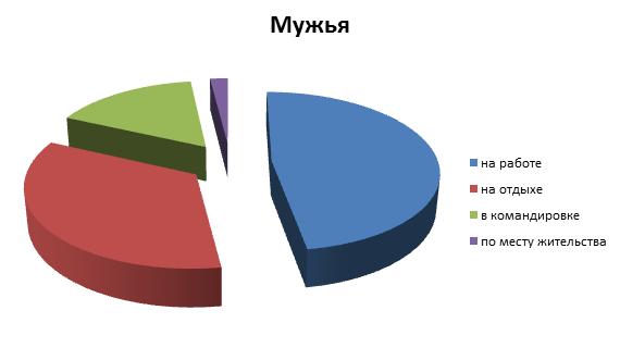 Статистика секс семейные пары